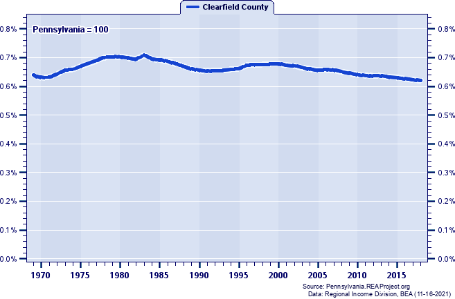 Population as a Percent of the Pennsylvania Total: 1969-2018