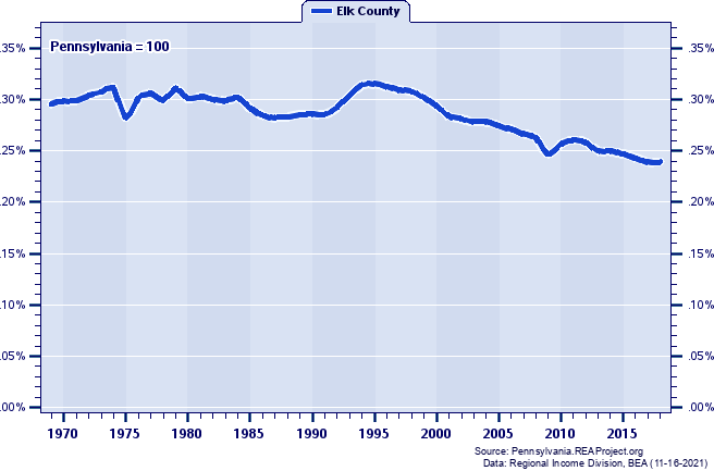 Total Employment as a Percent of the Pennsylvania Total: 1969-2018