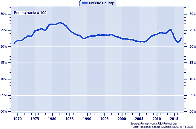 Total Personal Income as a Percent of the Pennsylvania Total: 1969-2017