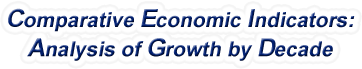 Pennsylvania - Comparative Economic Indicators: Analysis of Growth By Decade, 1970-2016