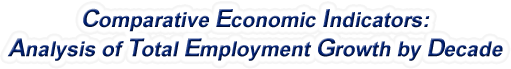 Pennsylvania - Analysis of Total Employment Growth by Decade, 1970-2016