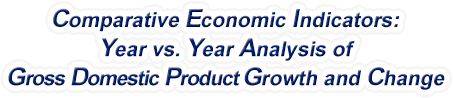 Pennsylvania - Year vs. Year Analysis of Gross Domestic Product Growth and Change, 1969-2018