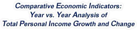 Pennsylvania - Year vs. Year Analysis of Total Personal Income Growth and Change, 1969-2017