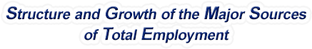 Pennsylvania Structure & Growth of the Major Sources of Total Employment